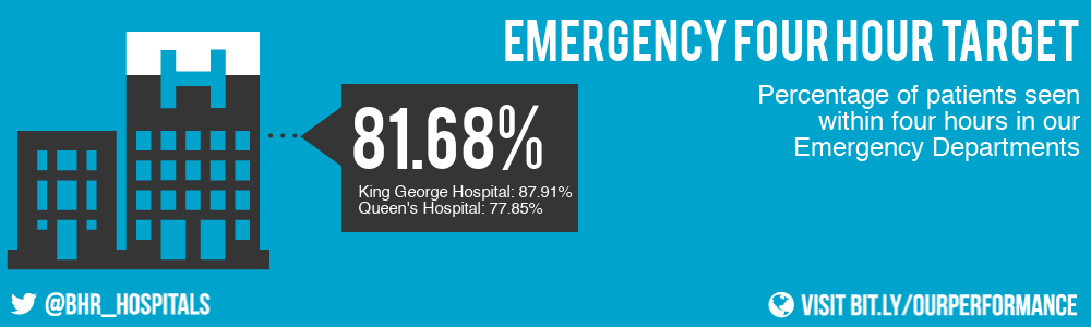 81.68% of patients were seen within four hours in our Emergency Departments this month