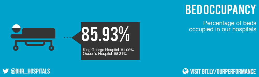 85.93% of beds were occupied in our hospitals this month