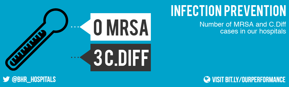 We had no cases of MRSA and three cases of C.Diff in our hospitals in April 2019.