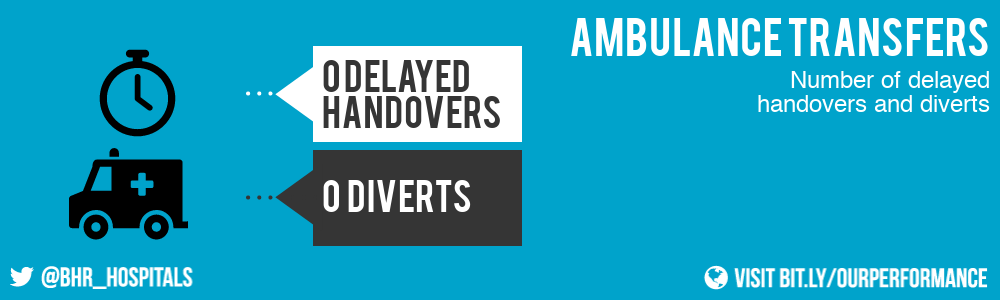 This month, we had 0 delayed handovers and 0 diverts